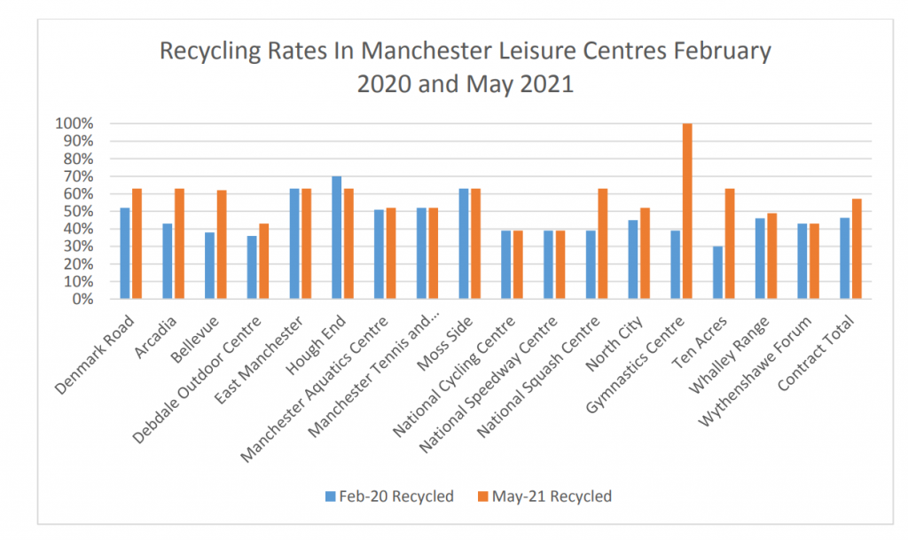 An image of recycling rates across Manchester leisure centres